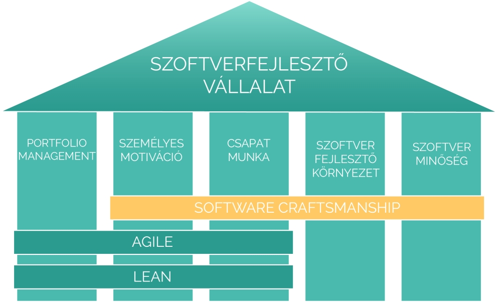 Agilis Szoftverfejlesztő vállalat pillérei és a Software Craftsmanship