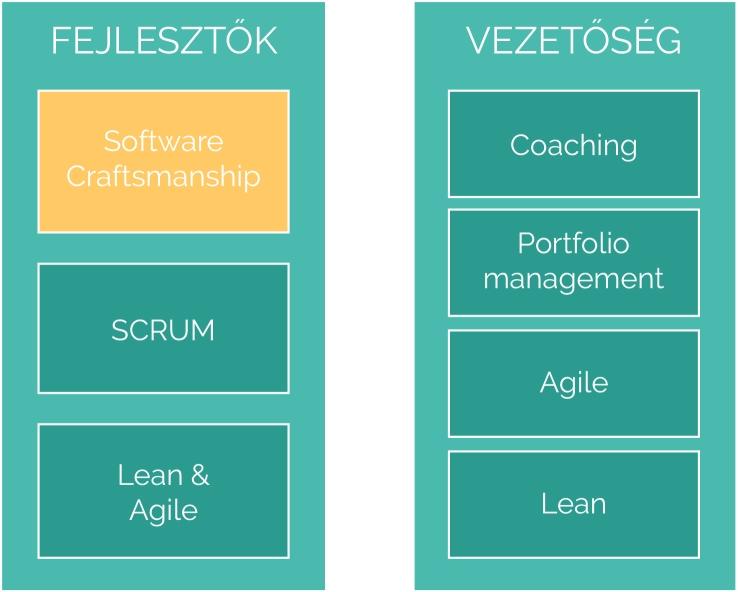 Fejlesztők és Vezetőség számára ajánlott képzések a Software Craftsmanship pozitív hatásának maximalizálásához